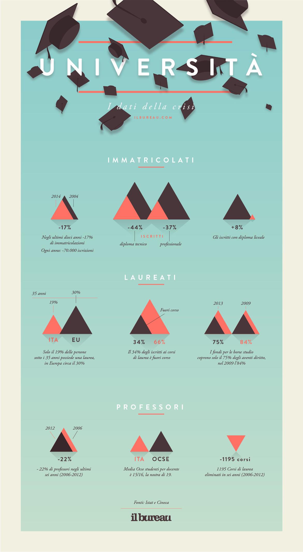 infografica_universita