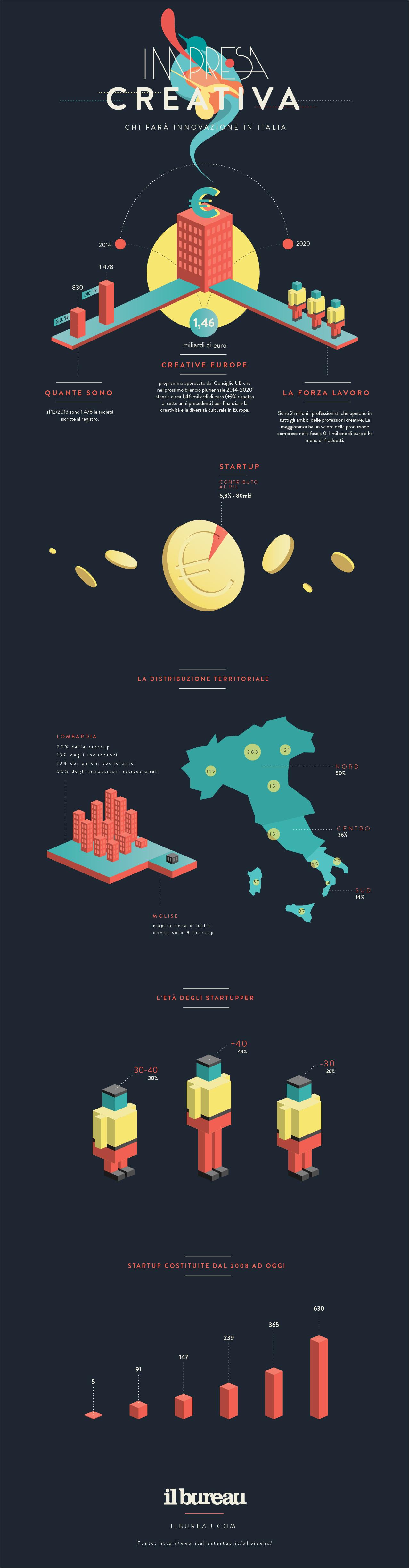 infografica - Impresa creativa