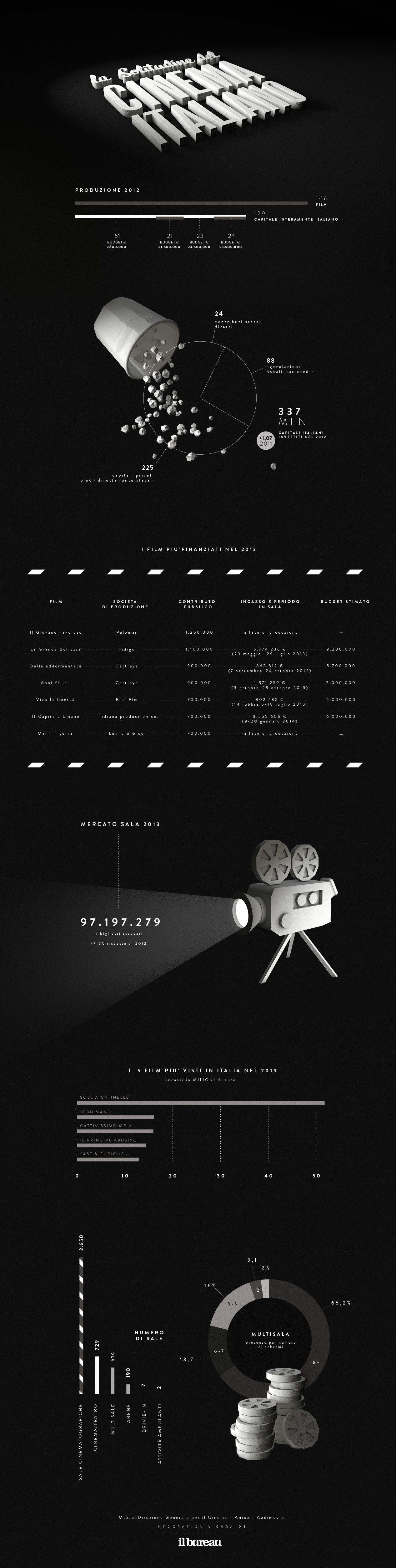 il-bureau-infografica-cinema-italiano