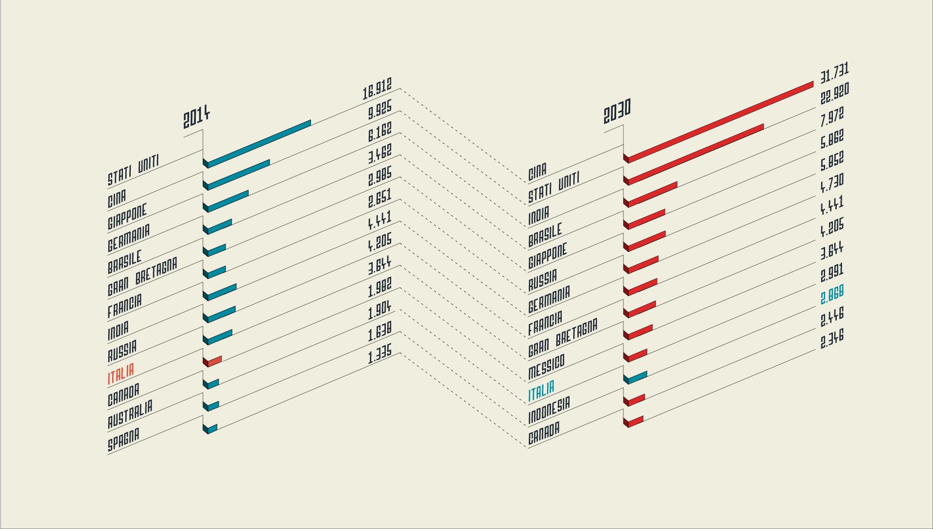 I 13 Paesi con il più alto Pil nel 2030 (in miliardi di dollari)